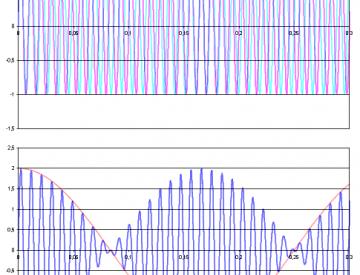 6 Beispiel einer Schwebung zweier Frequenzen